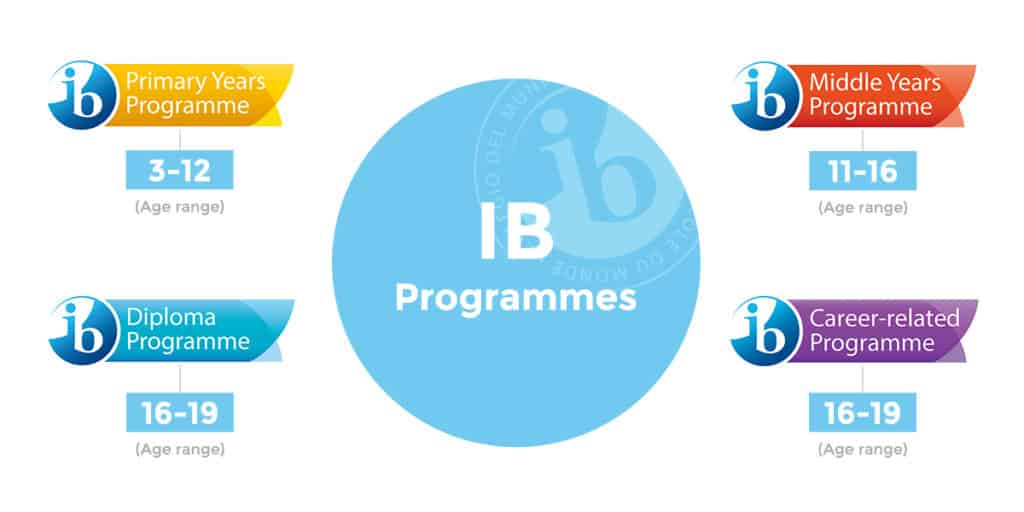 International Baccalaureate (IB) programme types.
